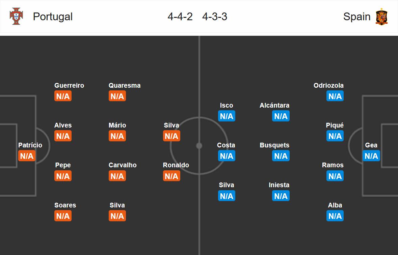 Bồ Đào Nha vs Tây Ban Nha, 01h00 ngày 16/6