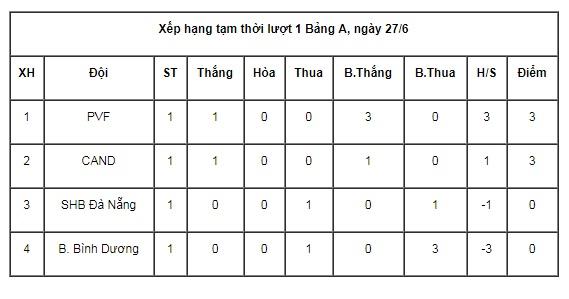 Kết quả U17 CAND vs U17 PVF (FT: 0-1): CAND giành vé vào bán kết