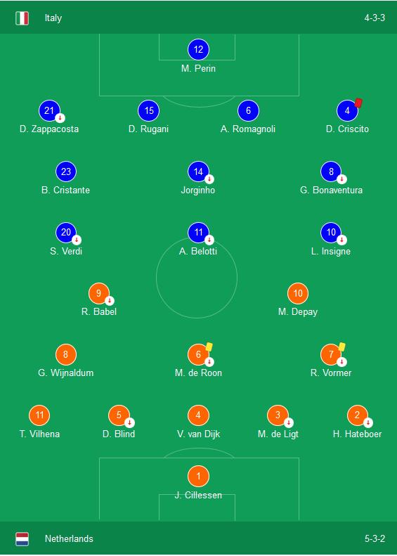 Kết quả Italia 1-1 Hà Lan: Italia đánh rơi chiến thắng vào phút chót