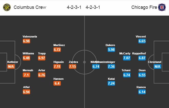 Nhận định Columbus Crew vs Chicago Fire, 07h00 ngày 07/06