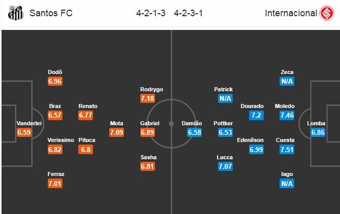 Nhận định Santos vs Internacional, 5h00 ngày 11/6
