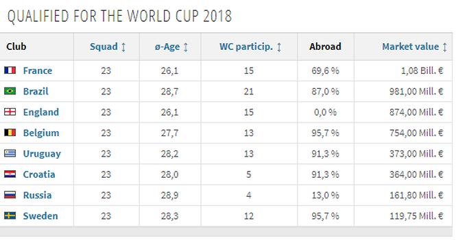 Đội tuyển nào có giá chuyển nhượng cao nhất vòng tứ kết World Cup 2018?