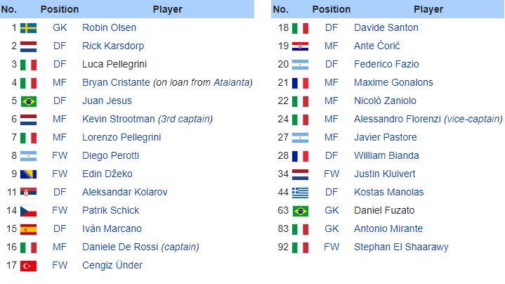 Danh sách cầu thủ AS Roma mùa giải 2018/2019