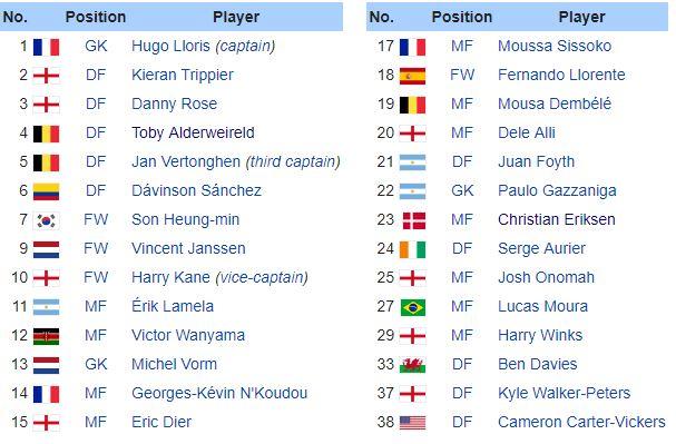 Danh sách cầu thủ Tottenham mùa giải 2018/2019