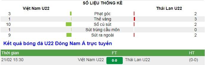 U22 Việt Nam 0-0 U22 Thái Lan: Kết quả hòa tiếc nuối