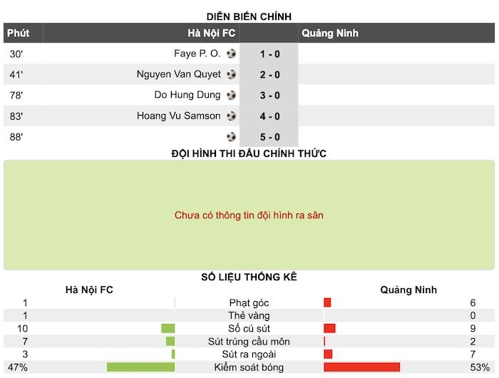Hà Nội FC 5-0 Than Quảng Ninh: Khẳng định bản lĩnh nhà vô địch