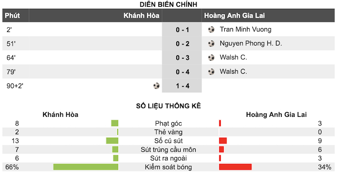 Khánh Hòa 1-4 HAGL: Tuấn Anh trở lại, lợi hại hơn xưa