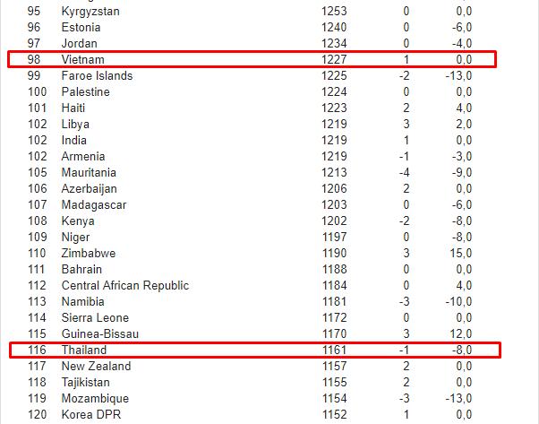 Bảng xếp hạng FIFA tháng 3/2019: Việt Nam gia tăng cách biệt với Thái Lan