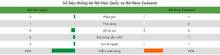Kết quả nữ Hàn Quốc vs nữ New Zealand (FT 2-0): Đòn kết liễu muộn màng
