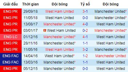 MU vs West Ham: Quỷ đỏ gỡ gạc thể diện