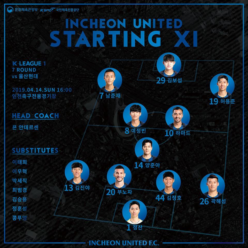 Kết quả Incheon United 0-3 Ulsan Hyundai: Công Phượng dự bị, Incheon thua trận thứ 5 liên tiếp