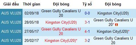 TRỰC TIẾP U20 Kingston City vs U20 Green Gully, 15h15 ngày 15/4