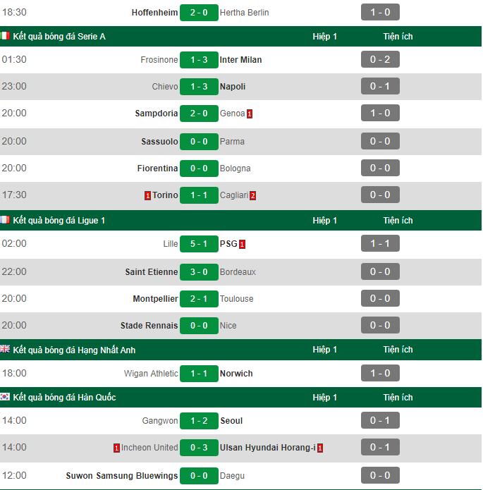 Kết quả bóng đá hôm nay (15/4): Liverpol và Man City tiếp tục cuộc đua song mã