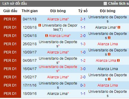Nhận định bóng đá Alianza Lima vs Universitario, 8h ngày 16/4 (VĐQG Peru)