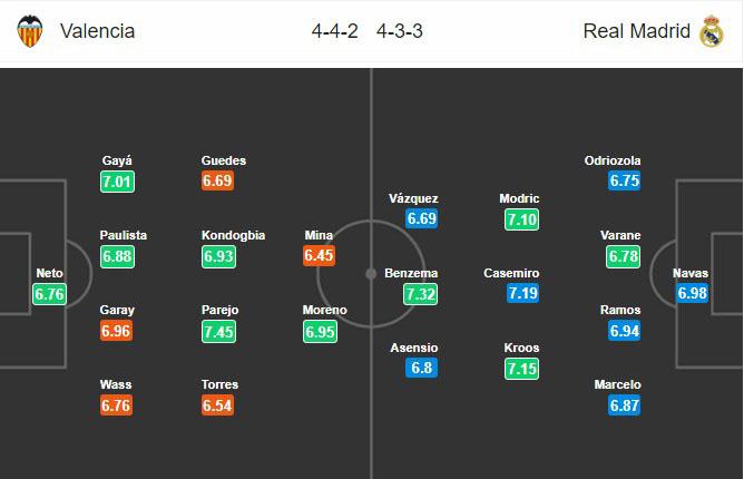 Đội hình dự kiến Valencia vs Real Madrid, 2h30 ngày 4/4