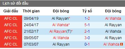 Nhận định Al Wahda vs Al Rayyan, 22h20 ngày 22/4 (Cúp C1 Châu Á)