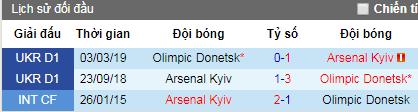 Nhận định Olimpic Donetsk vs Arsenal Kiev, 21h ngày 23/4 (VĐQG Ukraina)