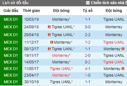 Nhận định Tigres UANL vs Monterrey, 9h ngày 24/4 (CK lượt đi CONCACAF 2019)
