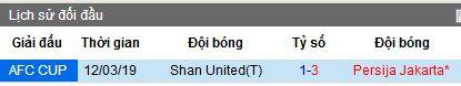 Nhận định Persija Jakarta vs Shan United, 20h30 ngày 15/5 (vòng bảng AFC Cup)