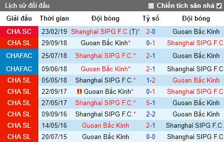 Nhận định Shanghai SIPG vs Beijing Guoan, 18h35 ngày 26/5