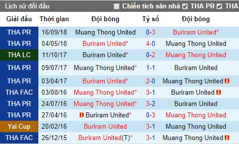 Nhận định Buriram United vs Muang Thong United, 19h ngày 26/5