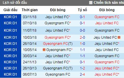 Nhận định Jeju United vs Gyeongnam, 12h ngày 4/5 (VĐQG Hàn Quốc)