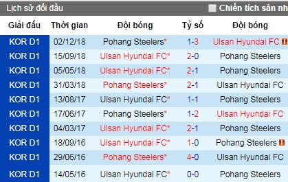 Nhận định Pohang Steelers vs Ulsan Hyundai, 12h ngày 4/5 (VĐQG Hàn Quốc)