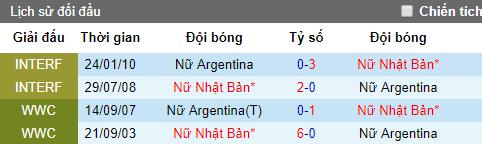 Dự đoán bóng đá hôm nay 10/6: Nữ Argentina vs Nữ Nhật Bản