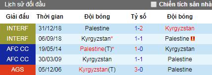 Nhận định Kyrgyzstan vs Palestine, 21h ngày 11/6