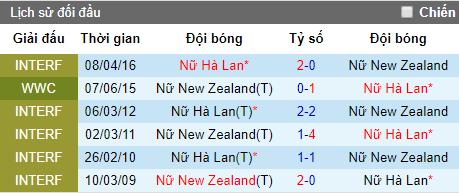 Nhận định Nữ New Zealand vs Nữ Hà Lan, 20h ngày 11/6