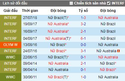 Tỷ lệ bóng đá hôm nay 13/6: Nữ Australia vs Nữ Brazil