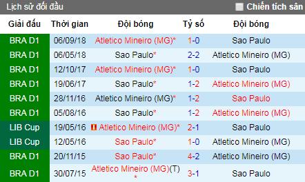 Nhận định Atletico Mineiro vs Sao Paulo, 6h ngày 14/6