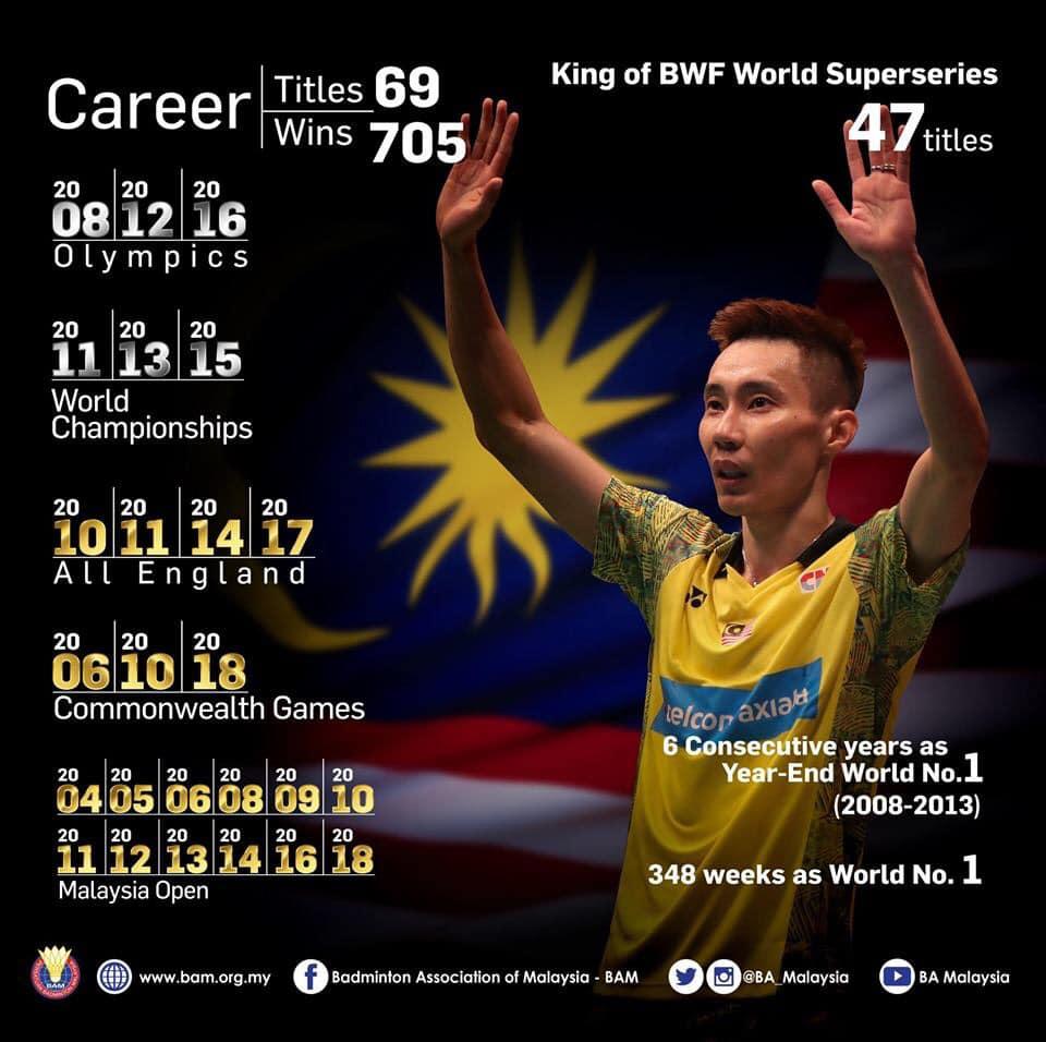 Lee Chong Wei giải nghệ: Tạm biệt tượng đài cầu lông thế giới