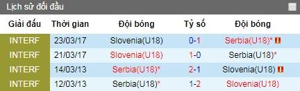 Nhận định U18 Slovenia vs U18 Serbia, 16h ngày 13/6