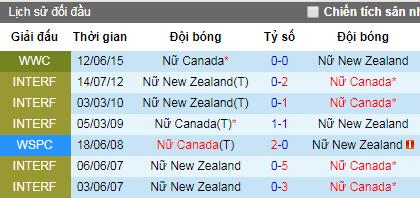 Nhận định Nữ Canada vs Nữ New Zealand, 2h ngày 16/6 (World Cup Nữ)