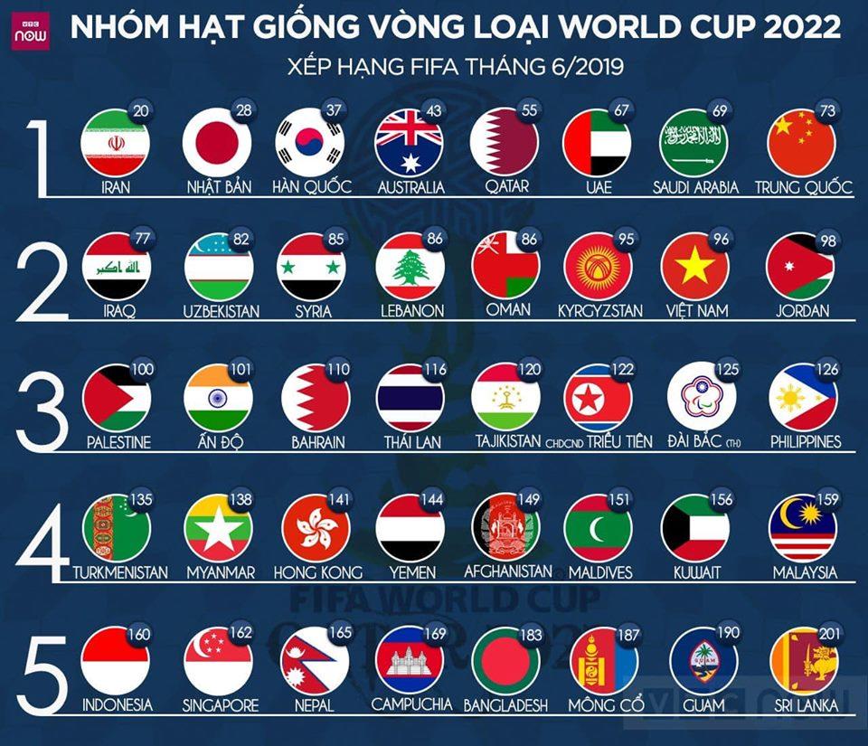 Vòng loại World Cup 2022: Việt Nam có thể đụng Thái Lan, Indonesia