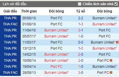 Nhận định Port vs Buriram United, 19h ngày 17/6 (VĐQG Thái Lan)