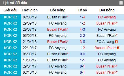 Nhận định FC Anyang vs Busan IPark, 17h30 ngày 17/6
