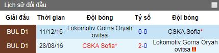 Nhận định CSKA Sofia vs Lokomotiv Gorna Oryahovitsa, 15h30 ngày 18/6