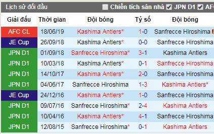 Nhận định Sanfrecce Hiroshima vs Kashima Antlers, 17h ngày 25/6 (AFC Champions League)