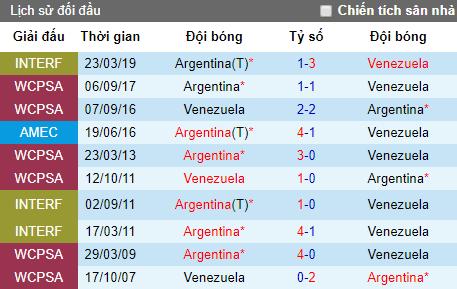 Tỷ lệ bóng đá hôm nay 28/6: Argentina vs Venezuela
