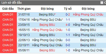 Nhận định Guizhou Zhicheng vs Beijing BSU, 14h30 ngày 29/6 (Hạng Nhất Trung Quốc)