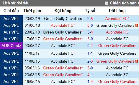 Nhận định Avondale vs Green Gully, 11h45 ngày 29/6 (Victoria NPL 2019)