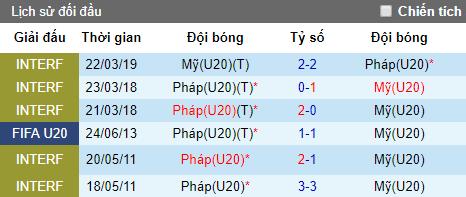 Nhận định U20 Pháp vs U20 Mỹ, 22h30 ngày 4/6