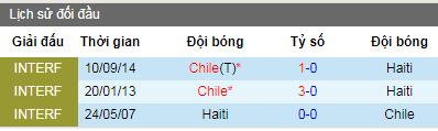 Nhận định Chile vs Haiti, 6h ngày 7/6 (Giao Hữu)