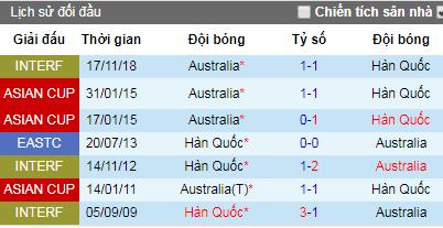 Nhận định Hàn Quốc vs Australia, 18h ngày 7/6 (Giao Hữu)