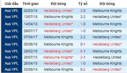 Nhận định Melbourne Knights vs Heidelberg United, 16h45 ngày 7/6