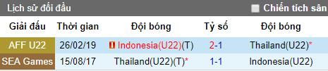 Nhận định U23 Thái Lan vs U23 Indonesia, 15h30 ngày 7/6