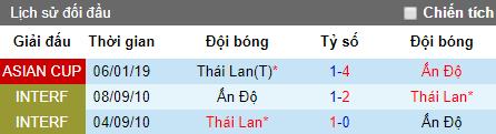 Dự đoán bóng đá hôm nay 8/6: Thái Lan vs Ấn Độ