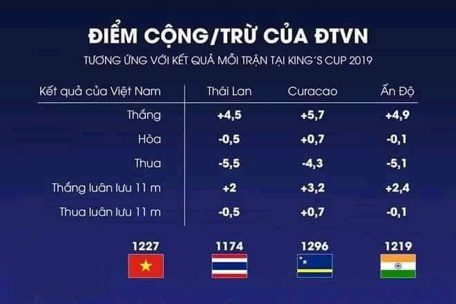 Bảng xếp hạng FIFA mới nhất 2019: Việt Nam vượt Jordan sau Kings Cup 2019